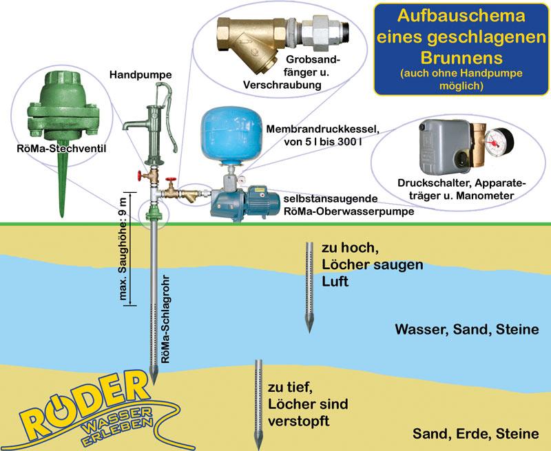 Bevorzugt Röder: Schlagbrunnen JW73